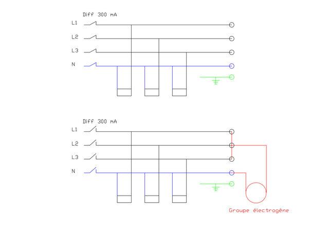 Groupe électrogène Model