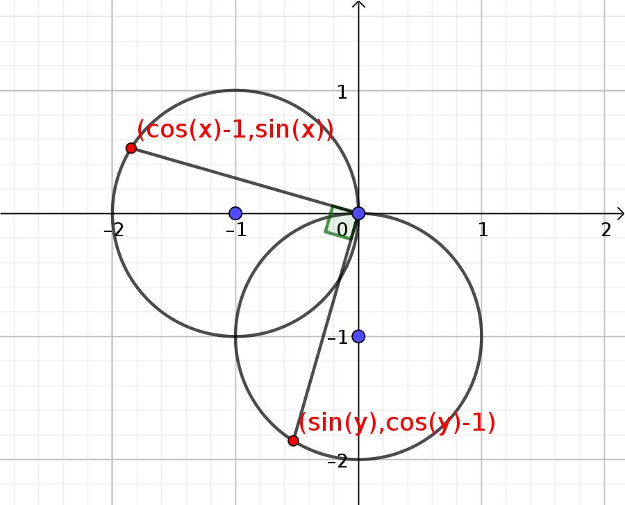 sin(x+y)=sin x+sin y