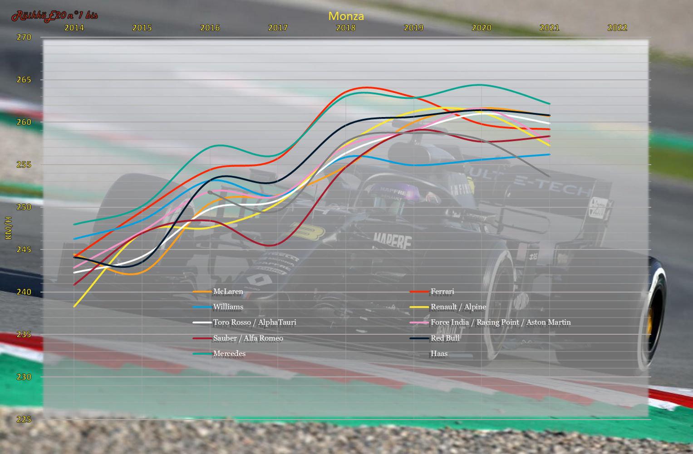 Monza-2021